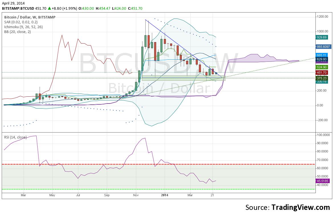 analýza kurzu bitcoinu duben 2014