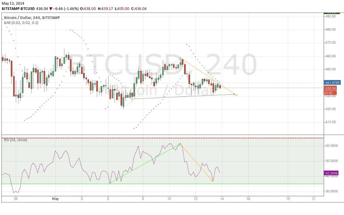 analýza kurzu bitcoinu 2014
