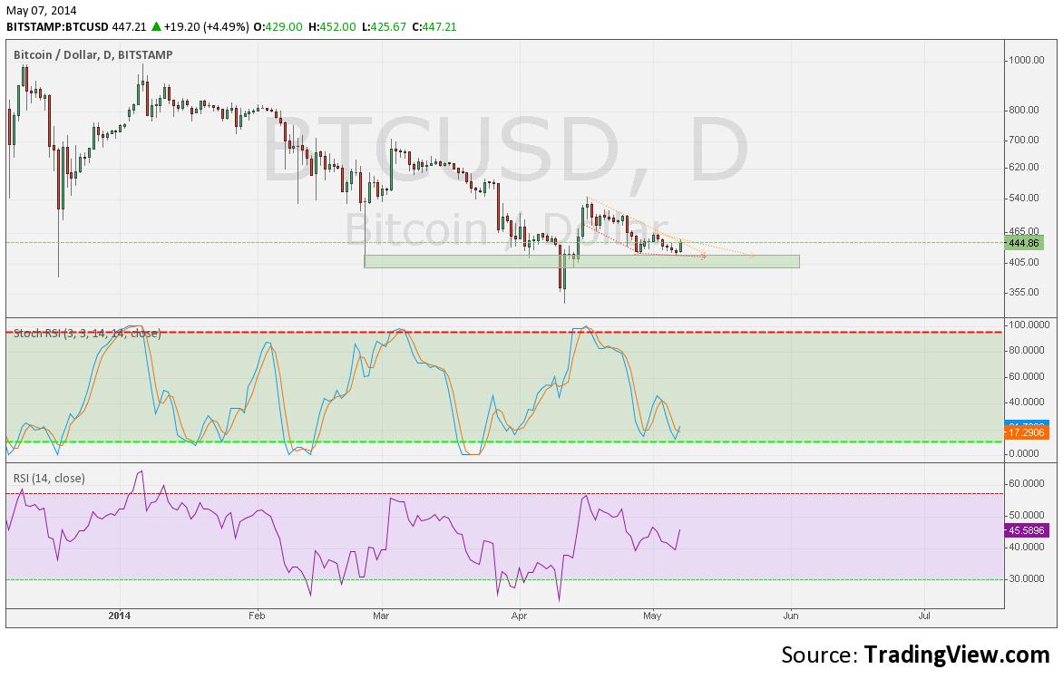 bitcoin kurz 8.5.2014