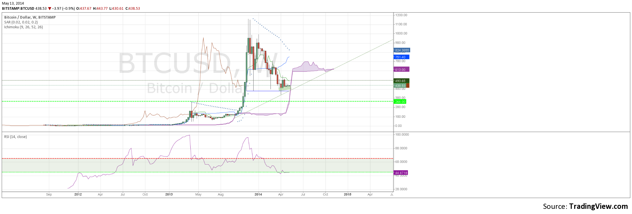bitcoin support 400-420 USD