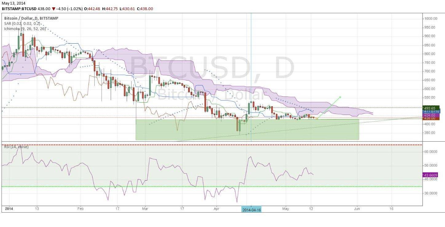 analýza bitcoin kurz 2014