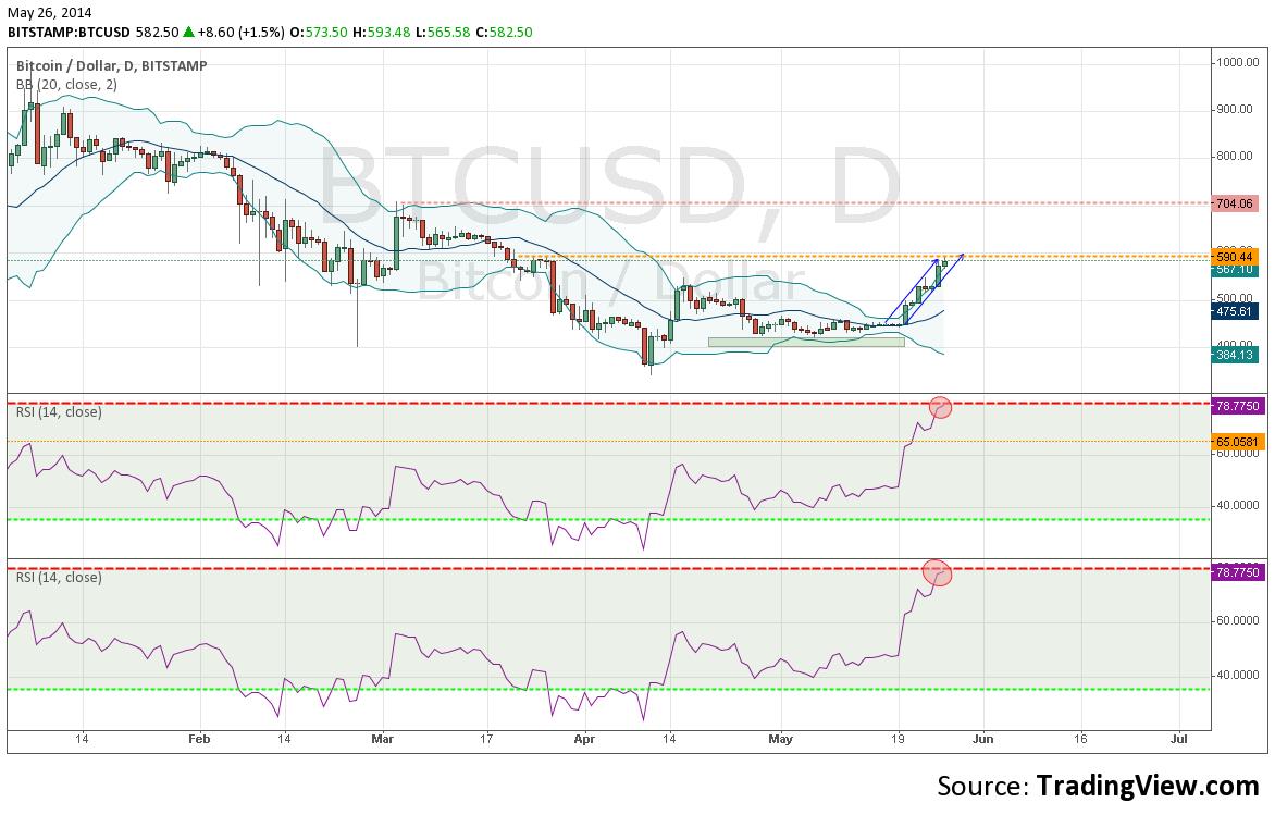 bitcoin analýza kurzu