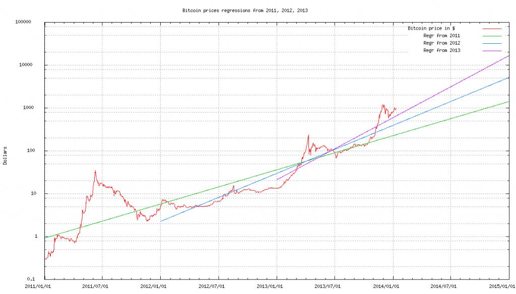 graf ceny bitcoinu