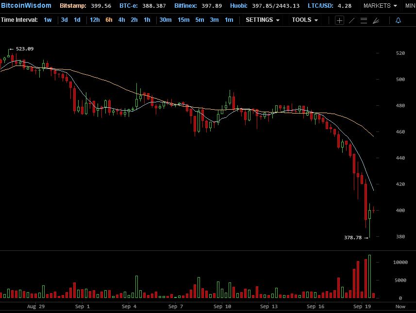 kurz bitcoinu - cena padá dolů