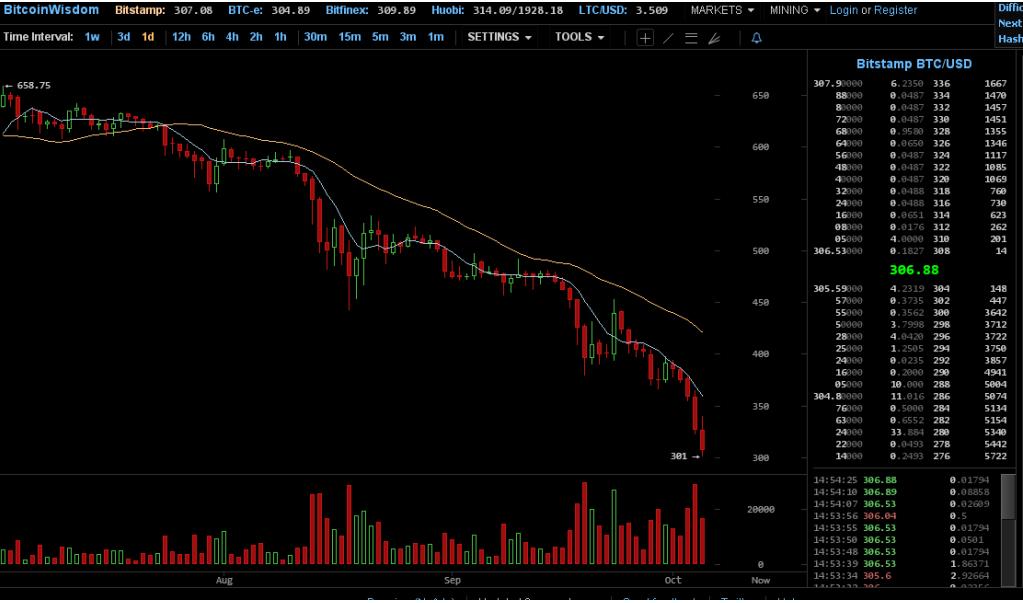 bitcoin padá dolů