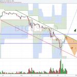 Bitcoin aktuální analýza. Výhled na víkend