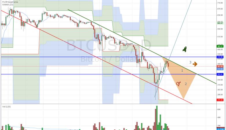 bitcoin kurz - analýza