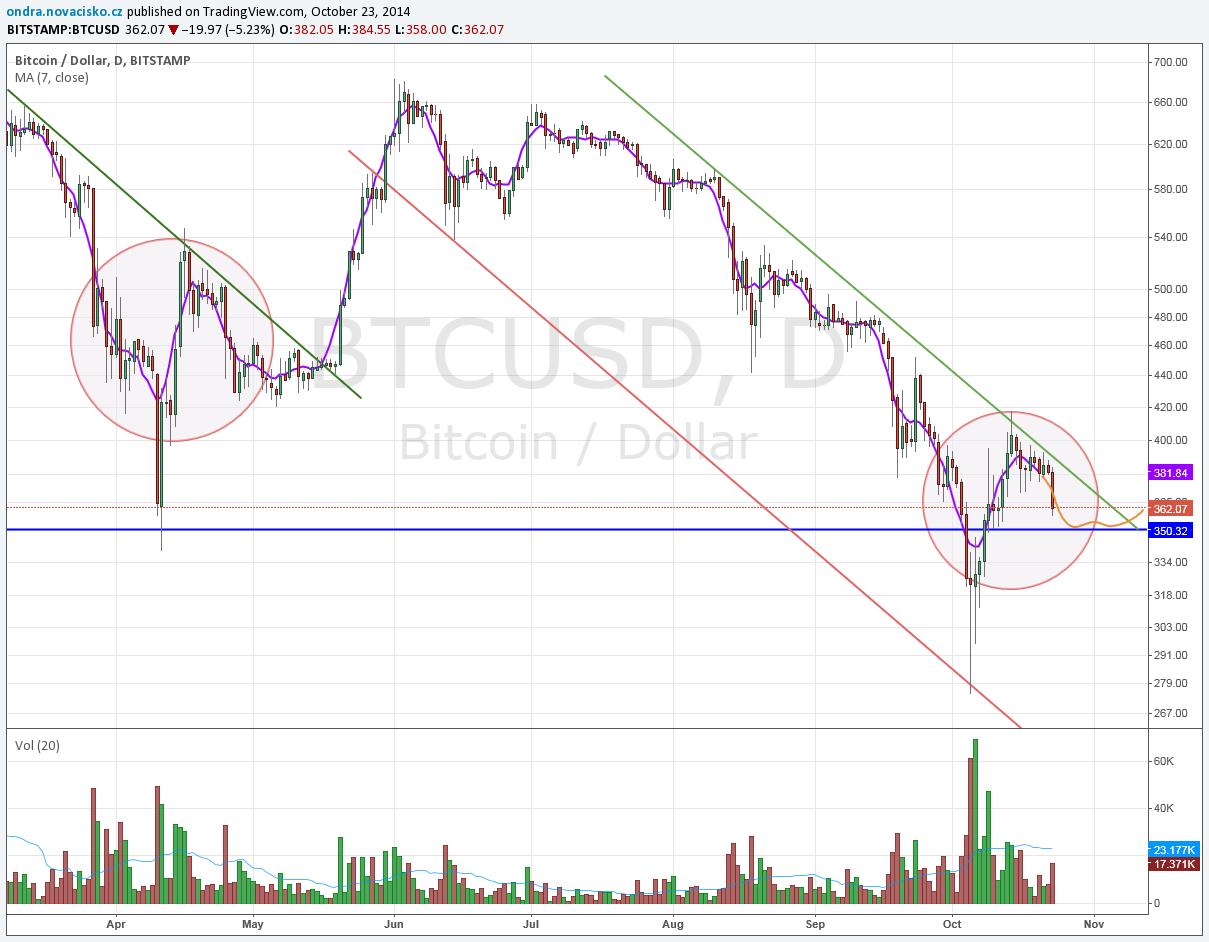 kurz bitcoinu říjen 2014