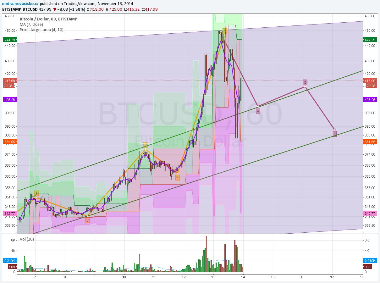 graf bitcoin kurz