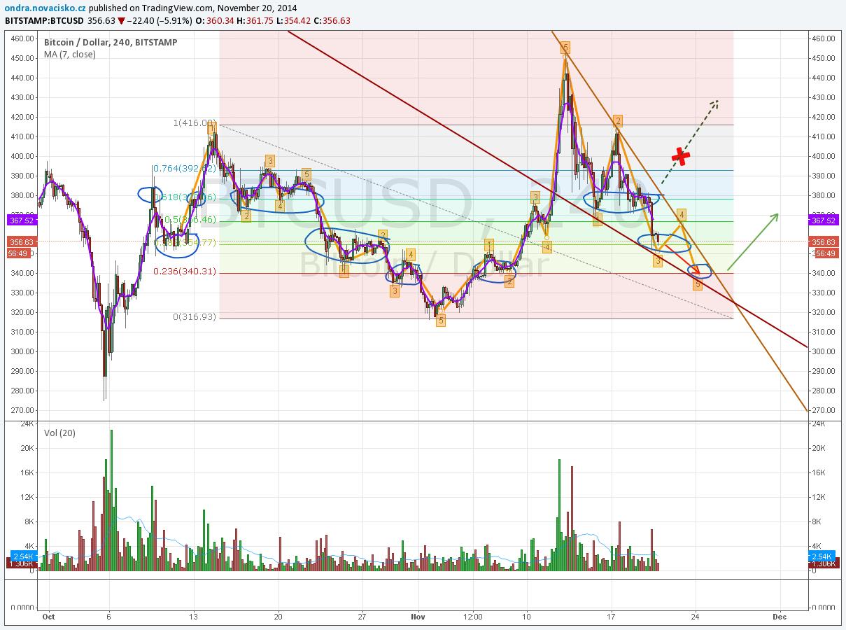 kurz bitcoinu listopad 2014