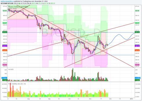 bitcoin analýza listopad 2014