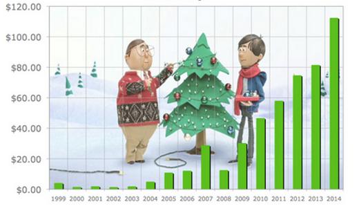 bitcoin analýza Vánoce