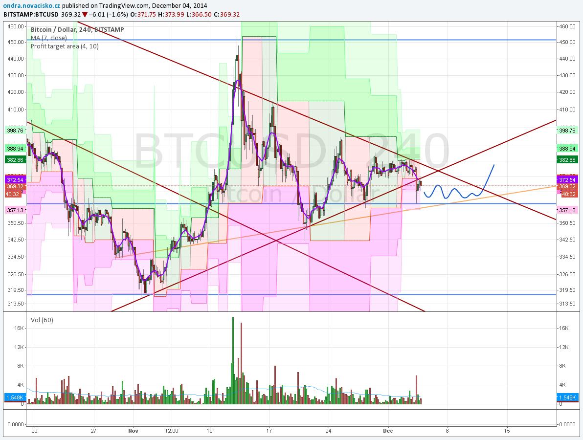 graf - vývoj kurzu bitcoinu