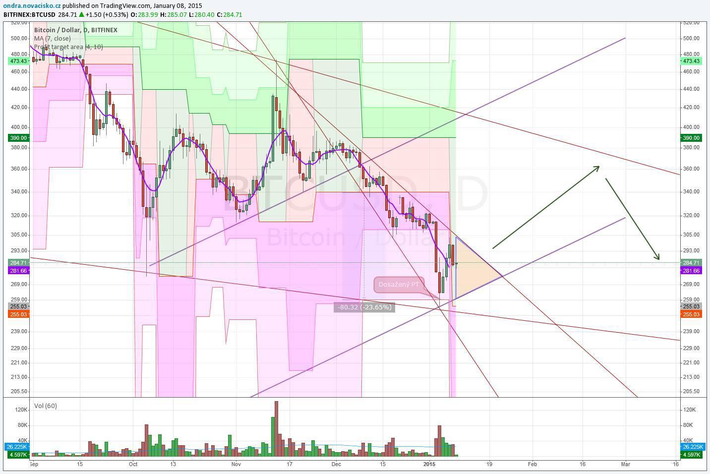 bitcoin technická analýza kurzu