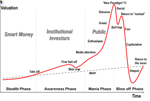 psychologie bitcoinového grafu