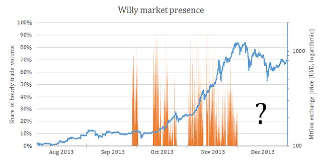 jak ovlivnil Willy cenu bitcoinu