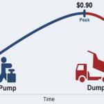 Bitcoin – analýza. Jak využít dump – propad ceny