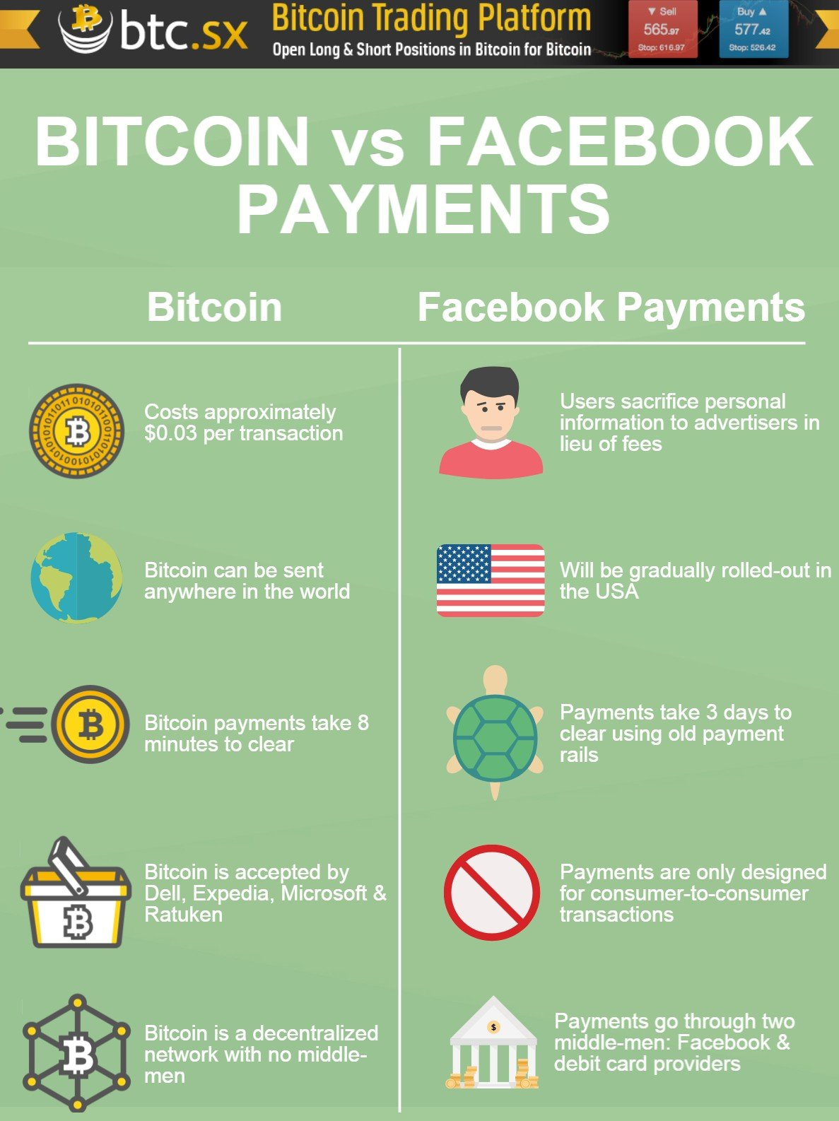 bitcoin vs facebook