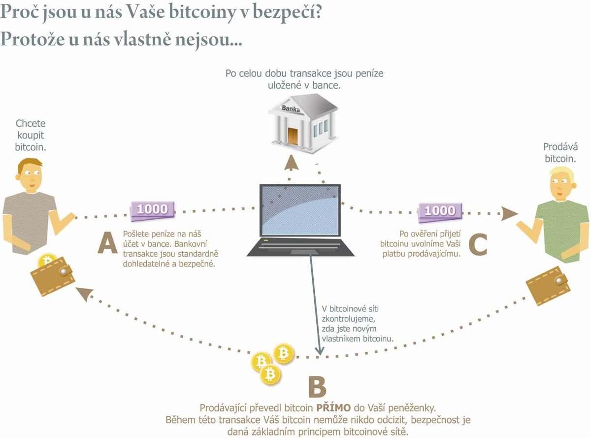 jak koupit a prodat bitcoin u BitStocku