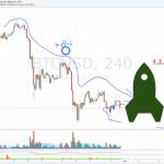 Kurz bitcoinu – analýza. Bude se testovat rezistence