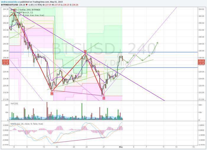 bitcoin kurz analýza květen 2015