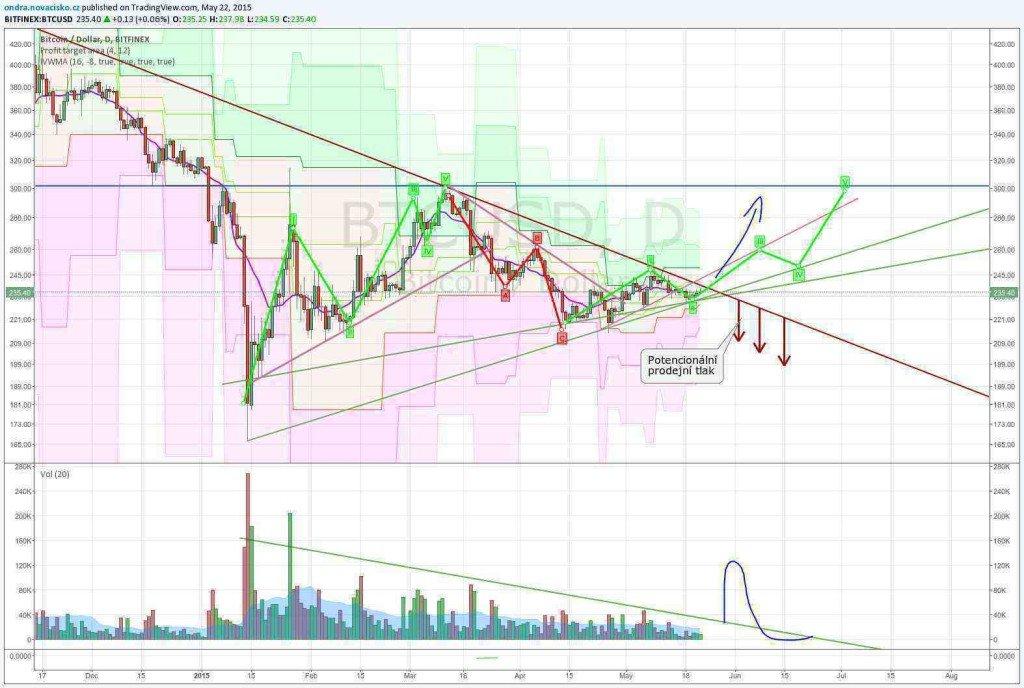 kurz bitcoinu analýza