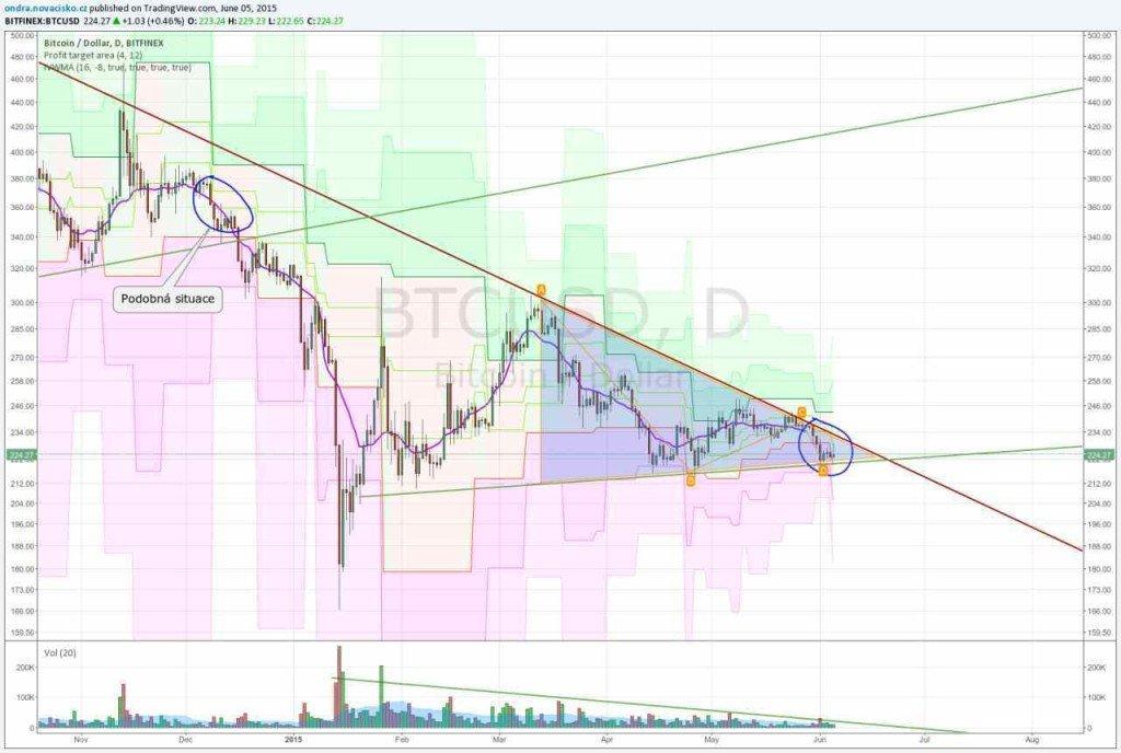 kurz bitcoinu 5. června 2015