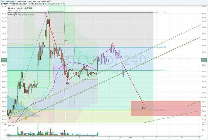 kurz bitcoinu analýza červenec 2015