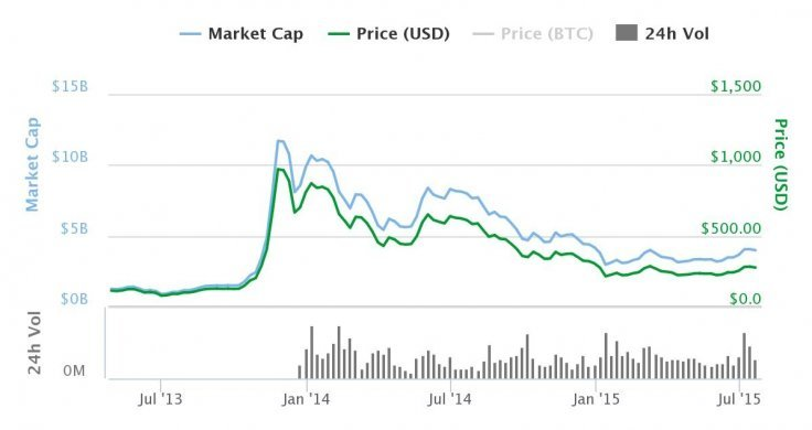 volatilita bitcoinu