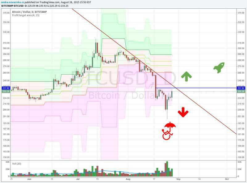 kurz bitcoinu analýza srpen 2015