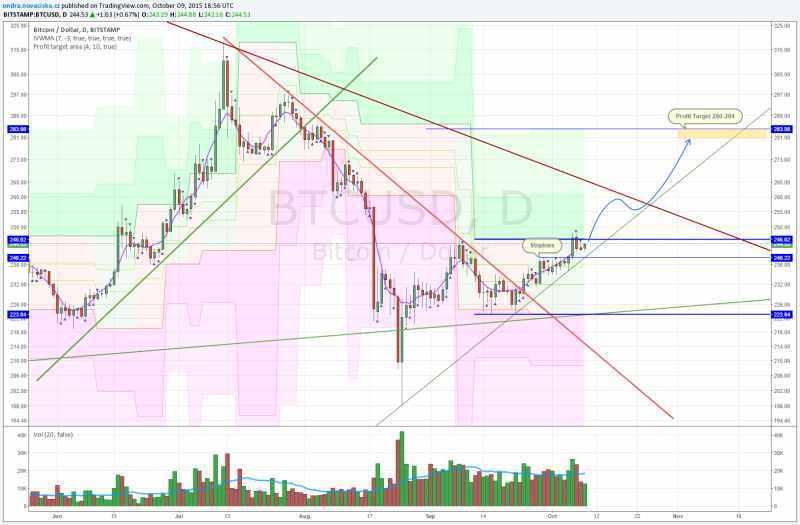 bitcoin kurz analýza říjen 2015