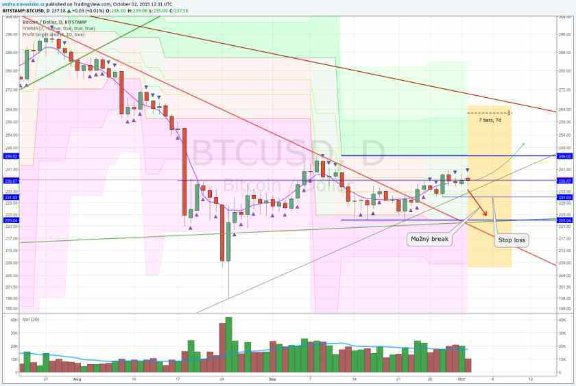 analýza kurzu bitcoinu říjen 2015