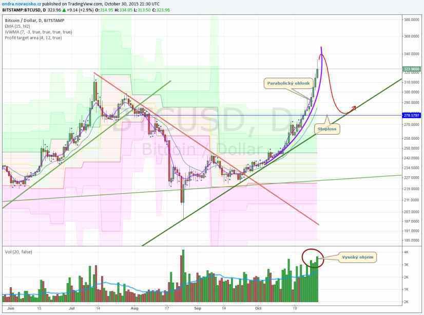 cena bitcoinu graf