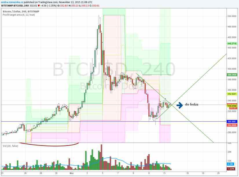 bitcoin kurz listopad 2015