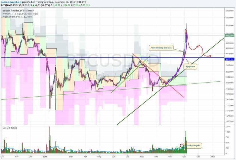 vývoj ceny bitcoinu listopad 2015