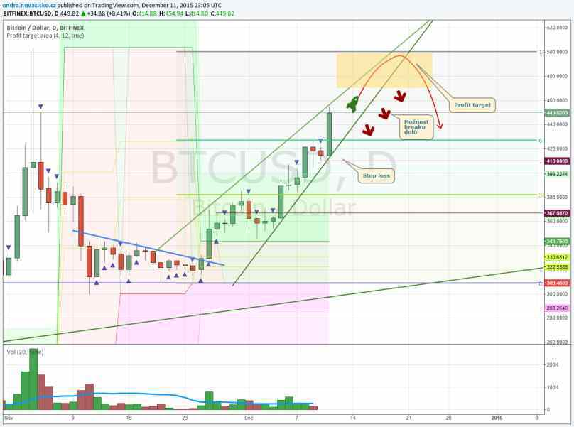 Graf bitcoin prosinec 2015