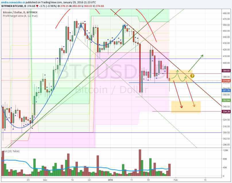 bitcoin pokračuje na jih