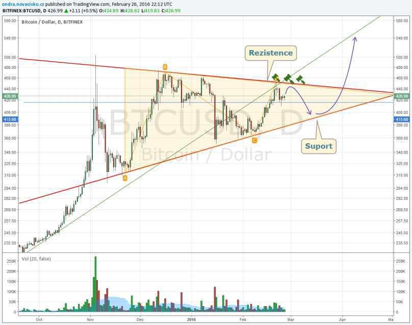 Bitcoin kurz graf únor 2016