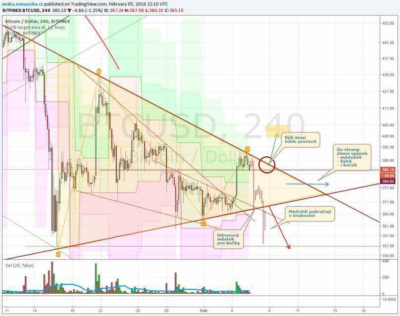 bitcoin kurz graf vývoje únor 2016