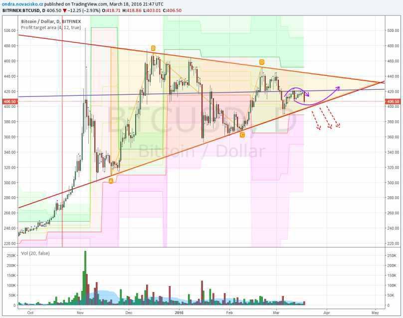 bitcoin kurz březen 2016 analýza