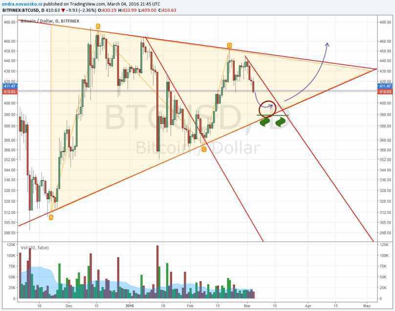 kurz bitcoinu březen 2016