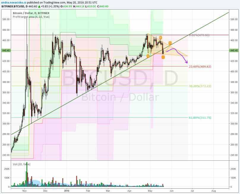 bitcoin kurz analýza květen 2016
