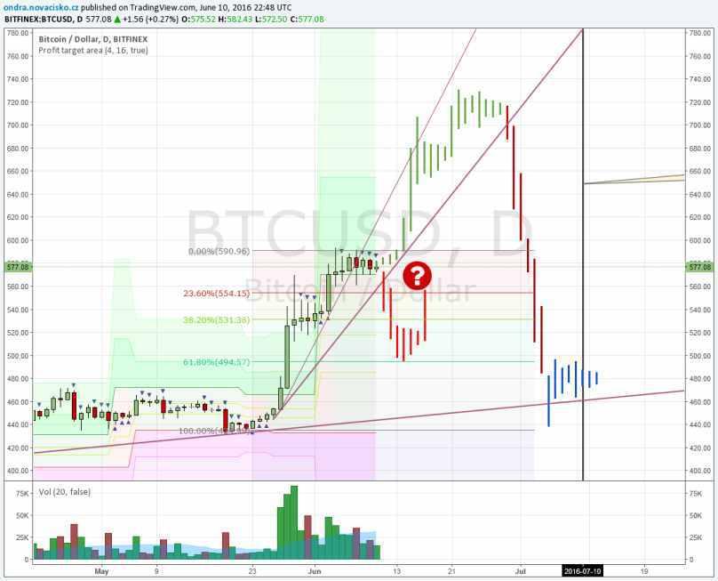 bitcoin kurz červen 2016