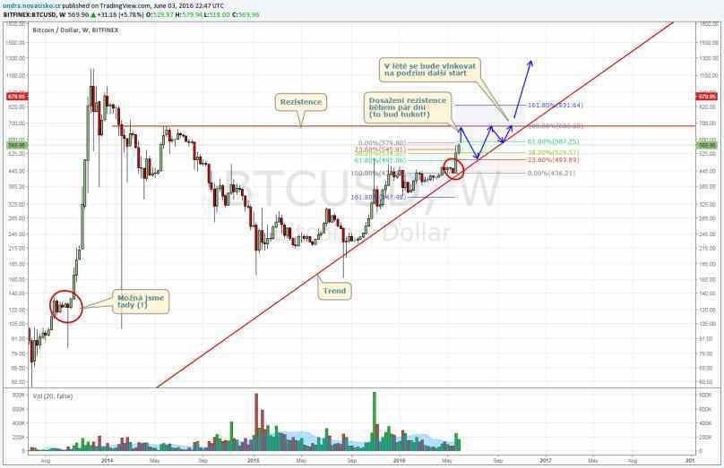 bitcoin kurz 2016 červen