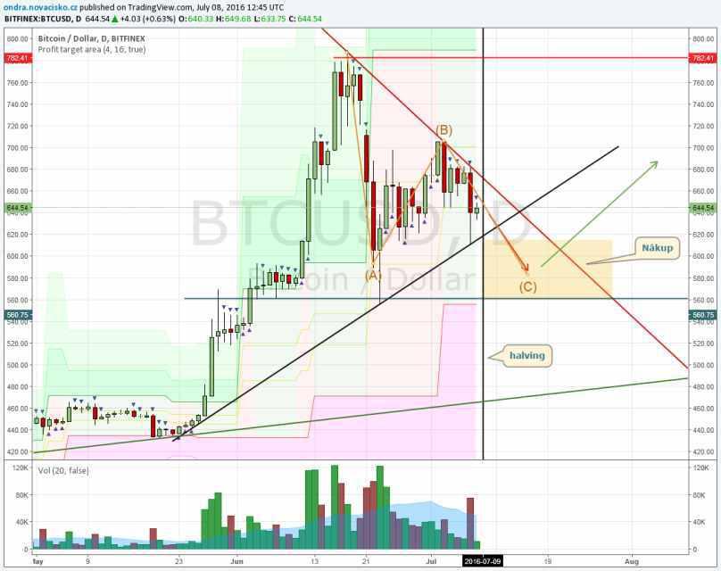 cena bitcoinu graf červenec 2016