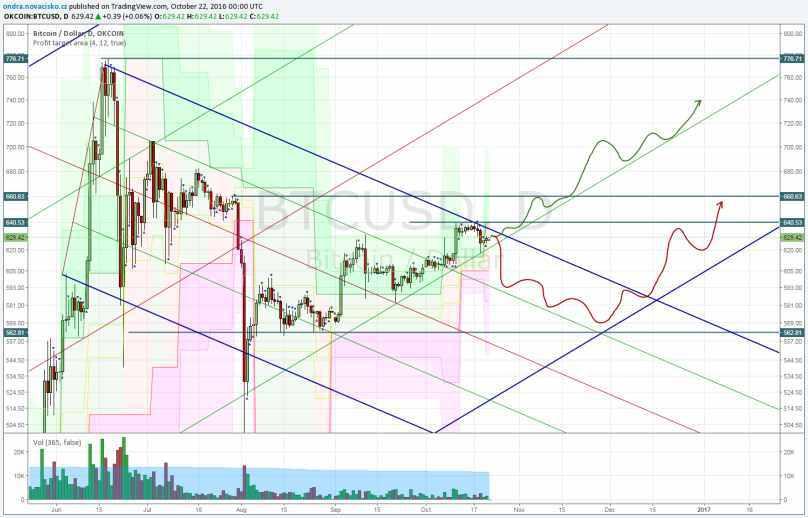 cena bitcoinu graf trendovka