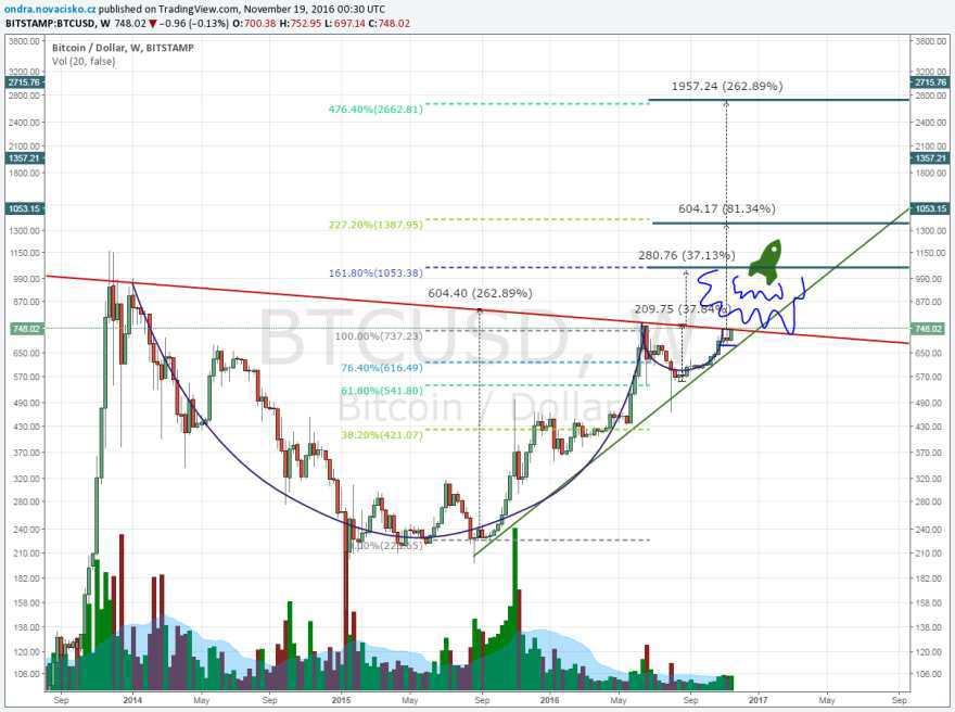 bitcoin kurz graf listopad 2016