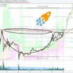 Kurz bitcoinu – analýza. Míříme na 900 USD a ještě dál?
