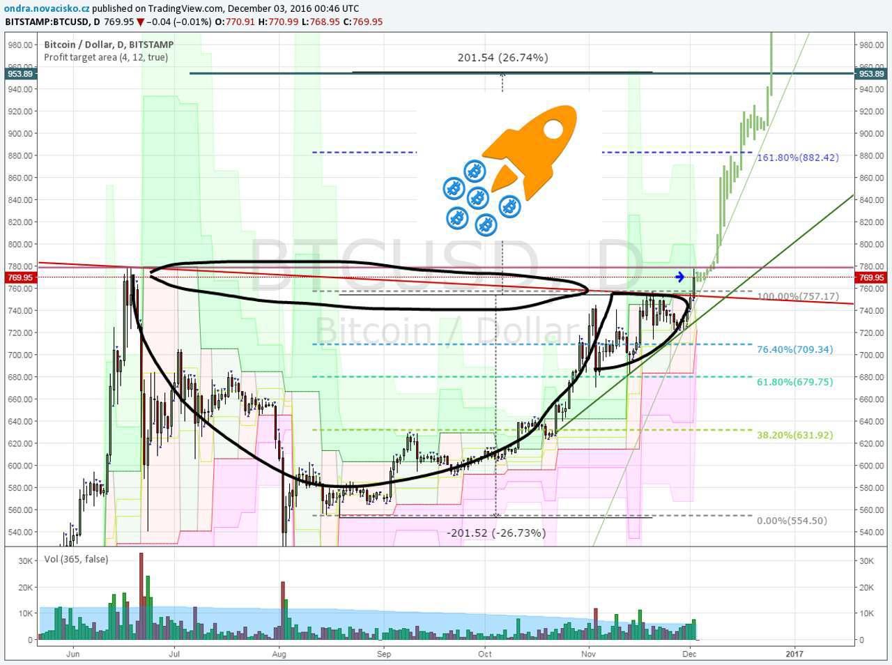 bitcoin kurz aktuální