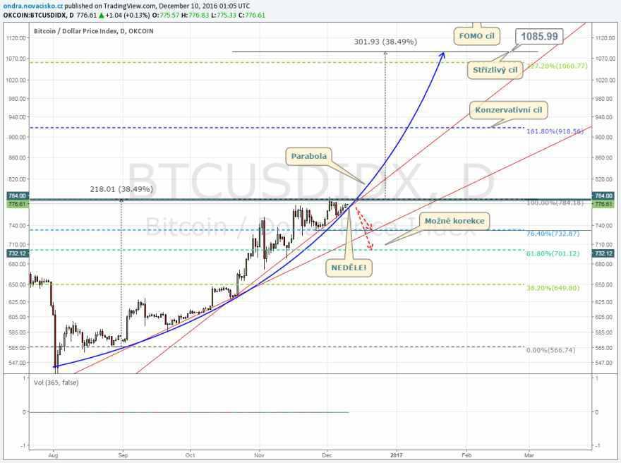 bitcoin kurz graf prosinec 2016